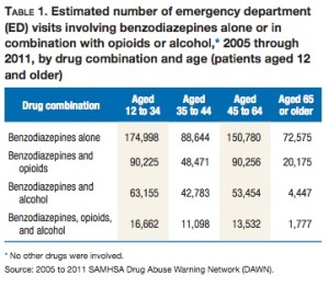 benzo emergency room admissions 2005-2011 SAMHSA
