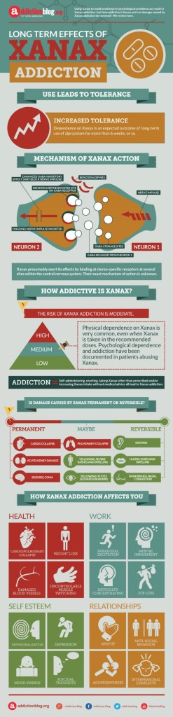 Long Term Effects of Xanax Addiction